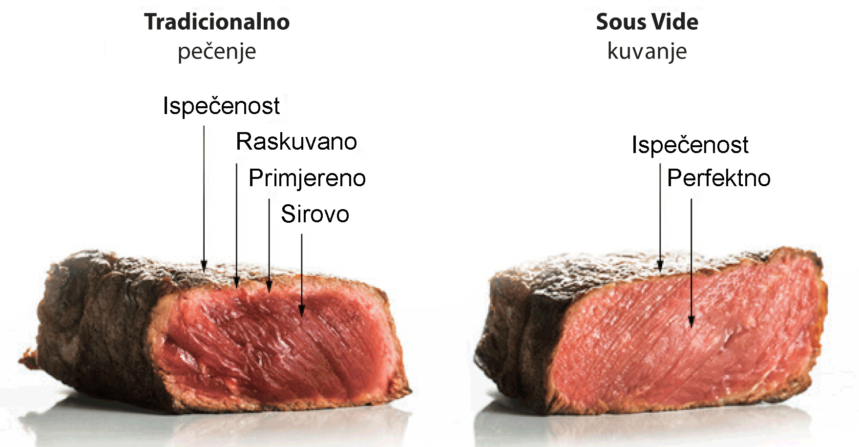 Sous-vide-stek